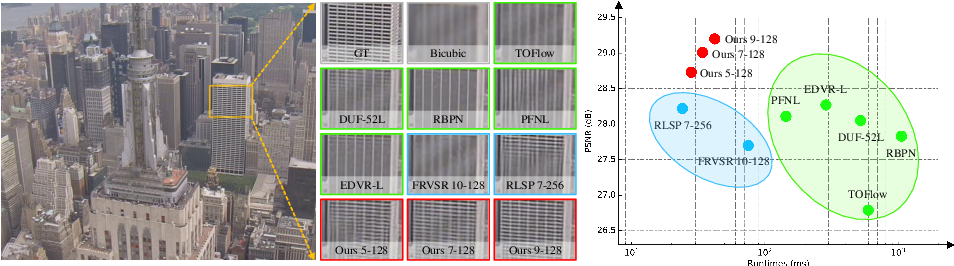 Figure 1 for Video Super-Resolution with Recurrent Structure-Detail Network