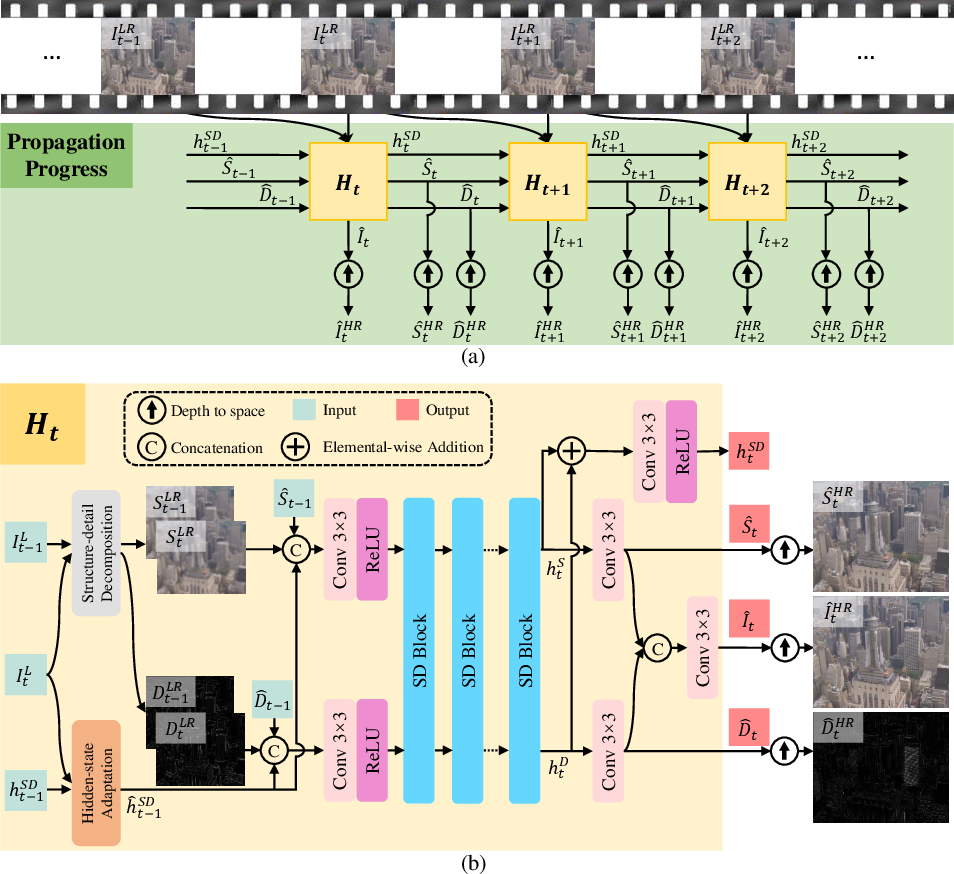 Figure 3 for Video Super-Resolution with Recurrent Structure-Detail Network