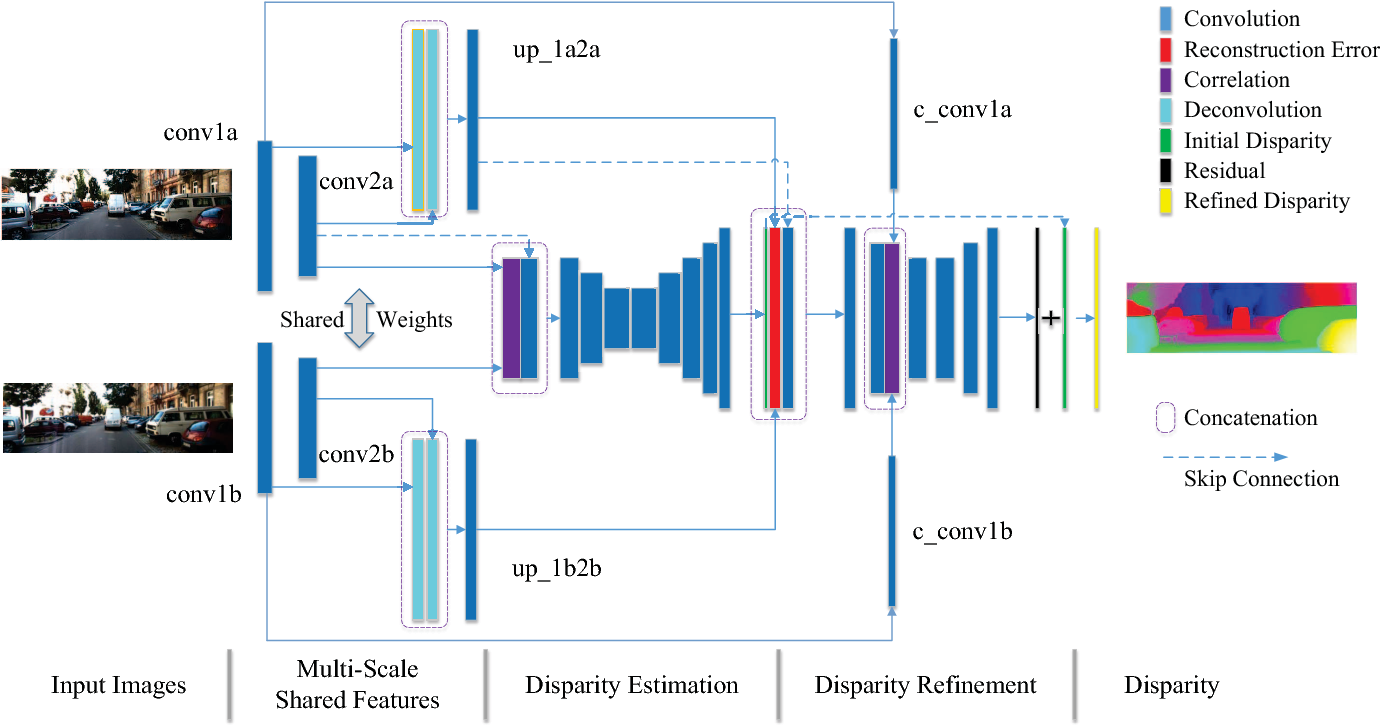 Figure 1 for Learning for Disparity Estimation through Feature Constancy