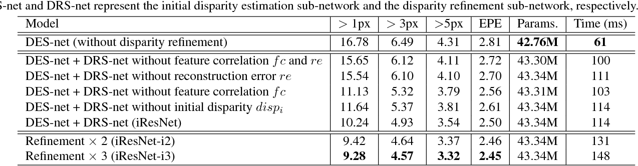 Figure 4 for Learning for Disparity Estimation through Feature Constancy
