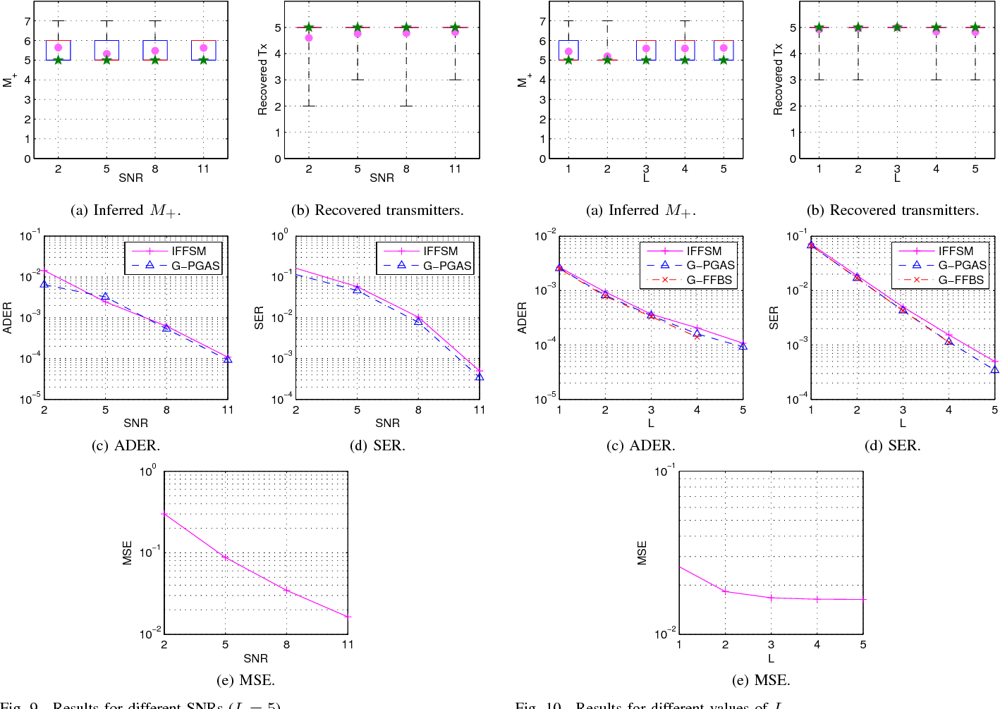 Figure 2 for Infinite Factorial Finite State Machine for Blind Multiuser Channel Estimation