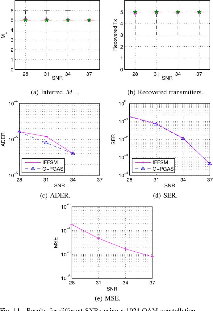 Figure 3 for Infinite Factorial Finite State Machine for Blind Multiuser Channel Estimation