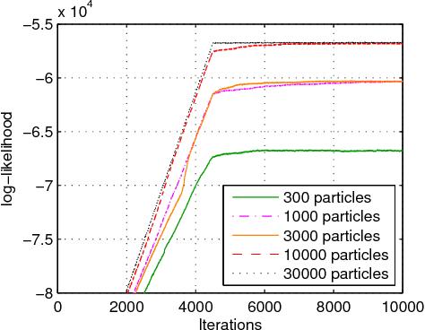 Figure 4 for Infinite Factorial Finite State Machine for Blind Multiuser Channel Estimation