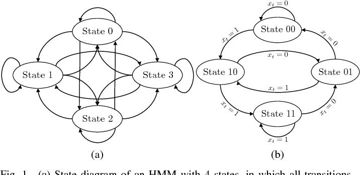 Figure 1 for Infinite Factorial Finite State Machine for Blind Multiuser Channel Estimation