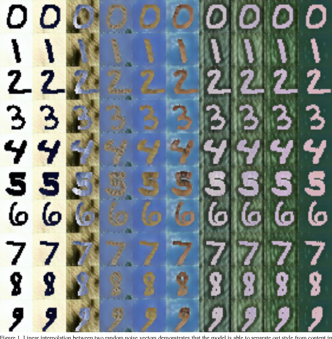 Figure 3 for Unsupervised Pixel-Level Domain Adaptation with Generative Adversarial Networks