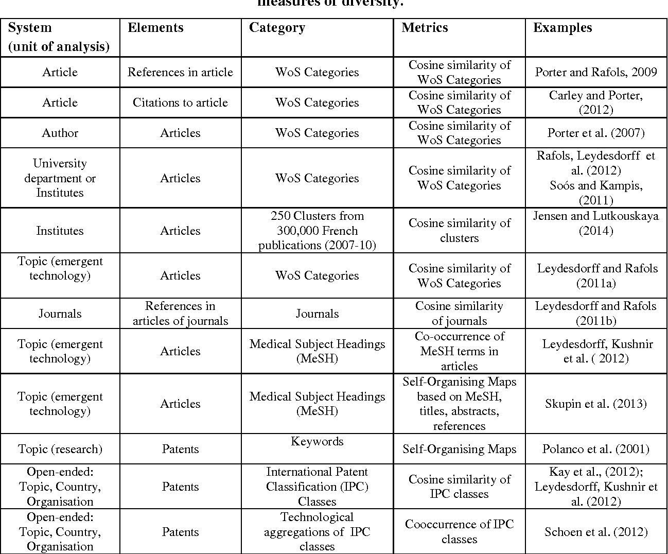 Table 2 from Knowledge Integration and Diffusion: Measures