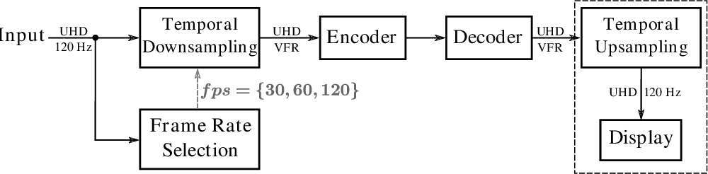 Figure 1 for Quality-driven Variable Frame-Rate for Green Video Coding in Broadcast Applications