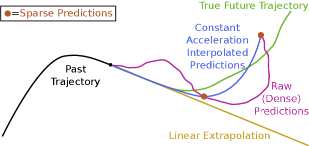 Figure 1 for Enhancing Trajectory Prediction using Sparse Outputs: Application to Team Sports