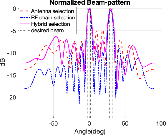 Figure 2 for Learning to Select for MIMO Radar based on Hybrid Analog-Digital Beamforming