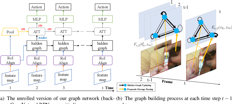 Figure 3 for Dynamic Graph Modules for Modeling Higher-Order Interactions in Activity Recognition