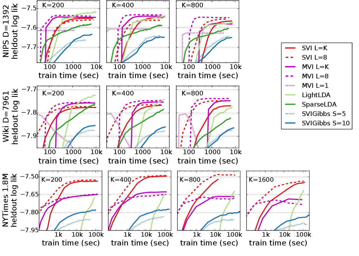 Figure 4 for Fast Learning of Clusters and Topics via Sparse Posteriors