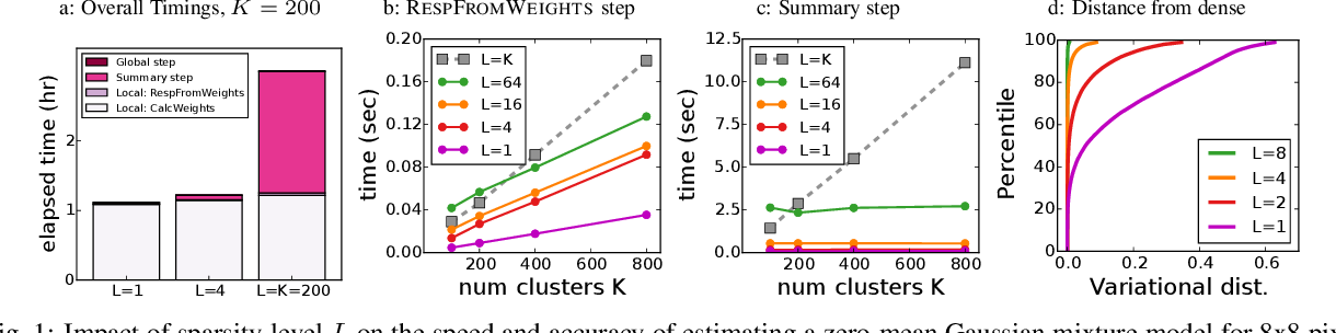 Figure 1 for Fast Learning of Clusters and Topics via Sparse Posteriors
