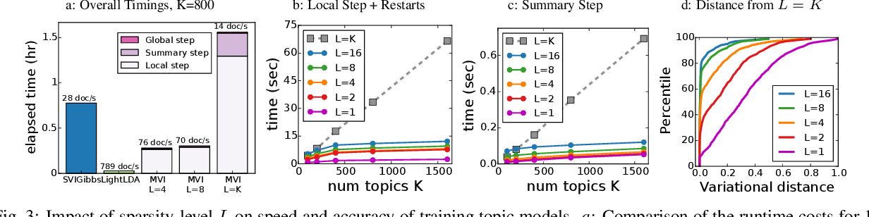 Figure 3 for Fast Learning of Clusters and Topics via Sparse Posteriors