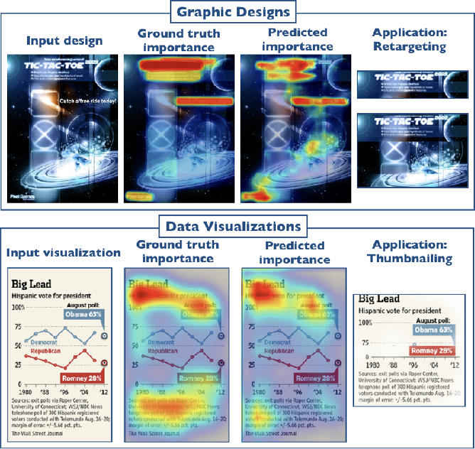 Figure 1 for Learning Visual Importance for Graphic Designs and Data Visualizations