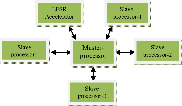 Figure 1 from MicroBlaze Based Multi-Processor Implementation of
