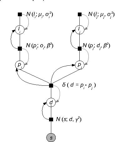 Bayesian matchmaking