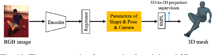 Figure 2 for Recent Advances in Monocular 2D and 3D Human Pose Estimation: A Deep Learning Perspective