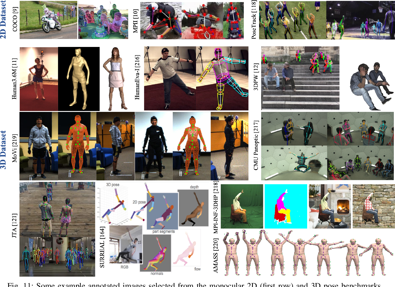 Figure 3 for Recent Advances in Monocular 2D and 3D Human Pose Estimation: A Deep Learning Perspective