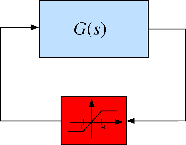 Figure 2.3: Saturation system.