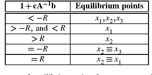 Table 2.1: Different cases of equilibrium points for an asymmetric saturation system.