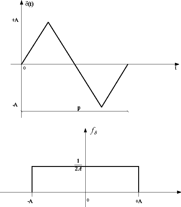 Figure 3.2: Triangular dither: waveform and its ADF.