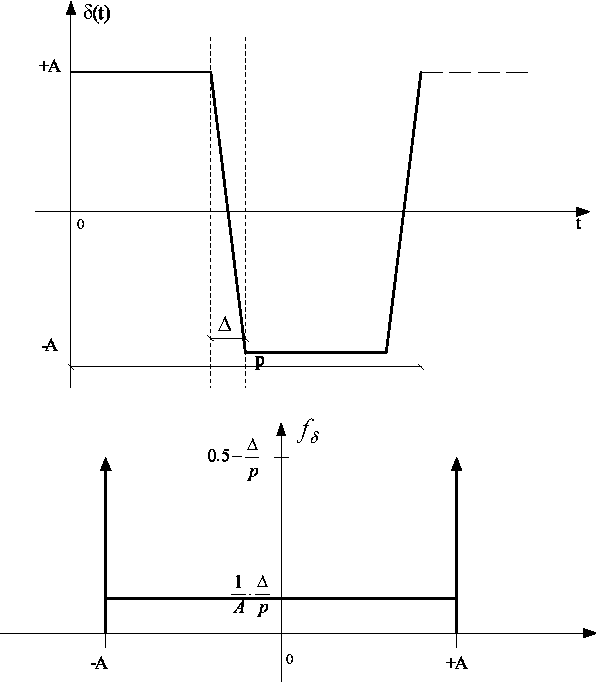 Figure 3.5: Trapezoidal dither: waveform and its ADF.