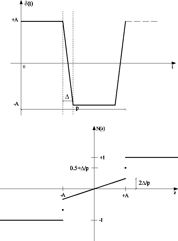 Figure 3.6: Trapezoidal dither signal (upper diagram) and the corresponding smoothed nonlinearity N z (lower diagram).