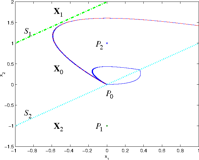 Figure 4.2: Phase plane portrait of the simulation of Figure 3.11. The dash-dotted line is the switching plane cx A R 0 and the dotted line is the switching plane cx A R 0. In the diagram the equilibrium points x̄ L 1b are also plotted.