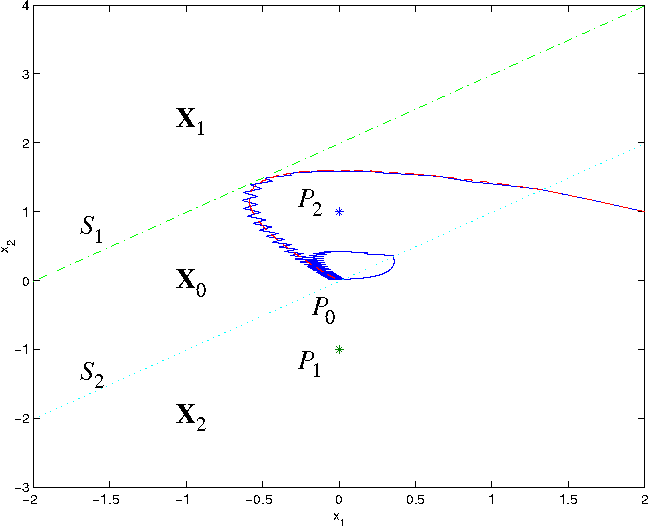Figure 4.5: Phase plane portrait of the simulation of Figure 4.4. The dash-dotted line is the switching plane cx A R 0 and the dotted line is the switching plane cx A R 0. In the diagram the equilibrium points x̄ L 1b are also plotted.