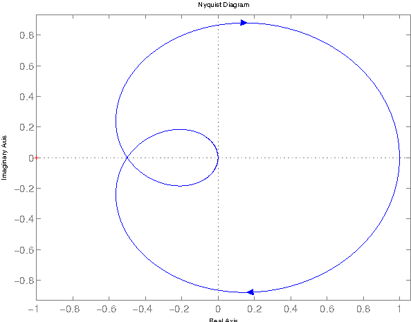 Figure 5.1: Nyquist curve of G s 1 s s 1 2.
