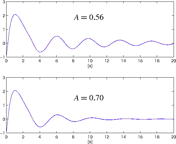 Figure 5.3: Output of the dithered system with δ having period p 1 50. The amplitude is A 0 56 (upper) and A 0 70 (lower), respectively. A smaller A gives thus a less oscillating response.