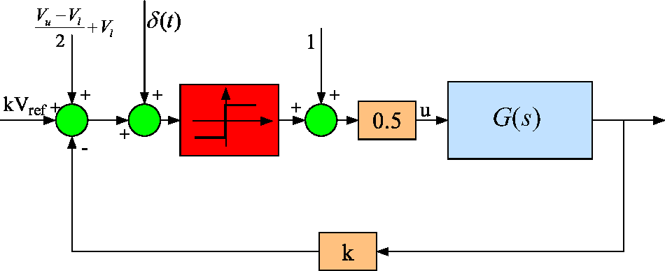 Figure 6.3: Block diagram of a buck converter as a dithered RFS.