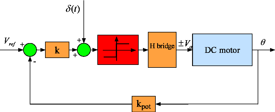 Figure 6.8: Block diagram of the motor position control system.