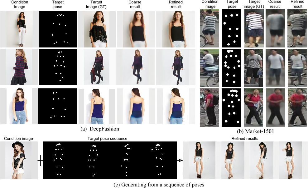 Figure 1 for Pose Guided Person Image Generation