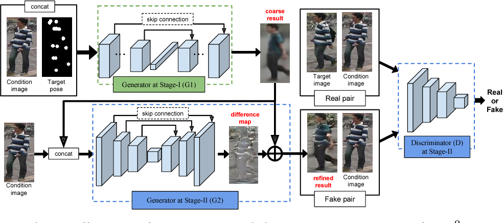 Figure 3 for Pose Guided Person Image Generation