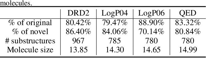 Figure 1 for CORE: Automatic Molecule Optimization Using Copy & Refine Strategy