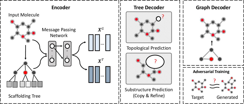 Figure 2 for CORE: Automatic Molecule Optimization Using Copy & Refine Strategy