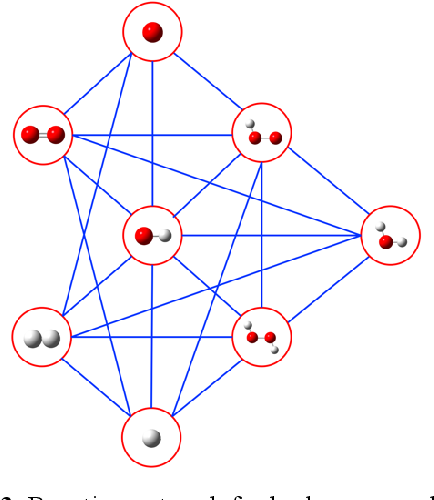 Figure 4 for Neural Network Based in Silico Simulation of Combustion Reactions