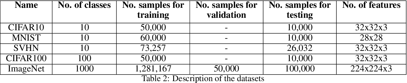 Figure 4 for GRAD-MATCH: A Gradient Matching Based Data Subset Selection for Efficient Learning