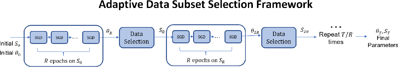 Figure 3 for GRAD-MATCH: A Gradient Matching Based Data Subset Selection for Efficient Learning