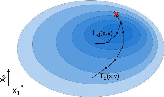 Figure 1 for Involutive MCMC: a Unifying Framework