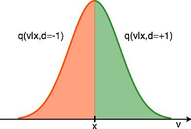 Figure 2 for Involutive MCMC: a Unifying Framework