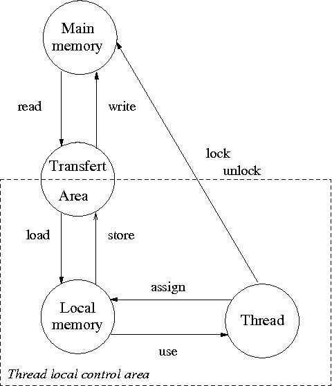 A formal model of the java multithreading system and its validation