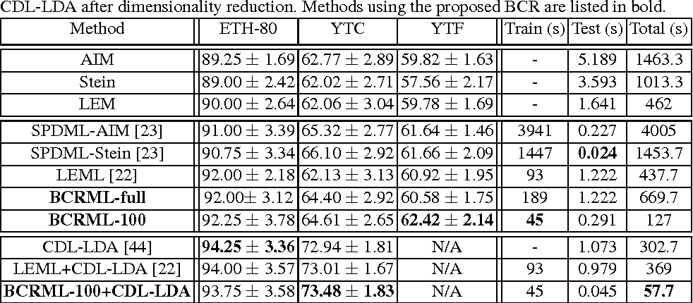 Figure 4 for Biconvex Relaxation for Semidefinite Programming in Computer Vision