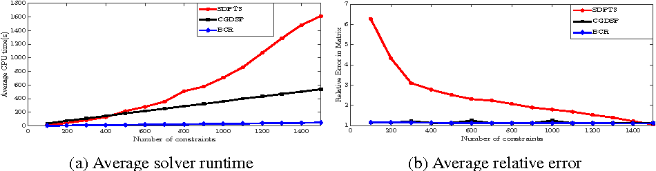 Figure 1 for Biconvex Relaxation for Semidefinite Programming in Computer Vision
