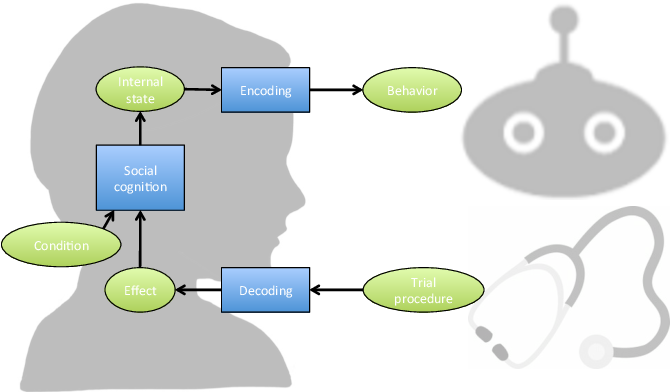 Figure 3 for Machine Learning and Social Robotics for Detecting Early Signs of Dementia