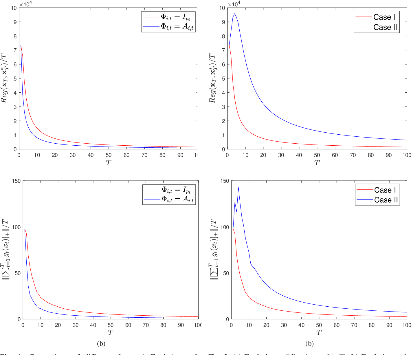 Figure 1 for Distributed Online Convex Optimization with Time-Varying Coupled Inequality Constraints