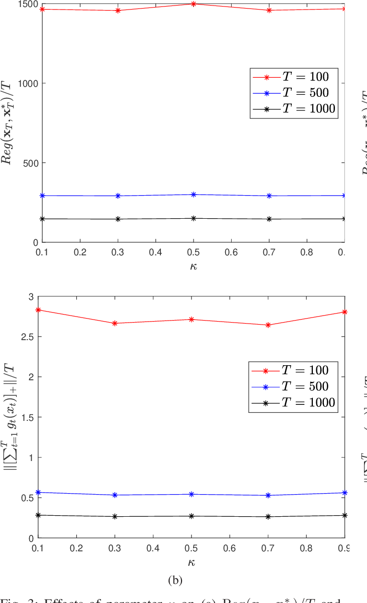 Figure 2 for Distributed Online Convex Optimization with Time-Varying Coupled Inequality Constraints
