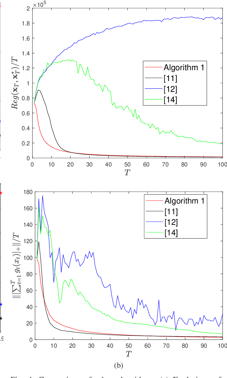 Figure 3 for Distributed Online Convex Optimization with Time-Varying Coupled Inequality Constraints