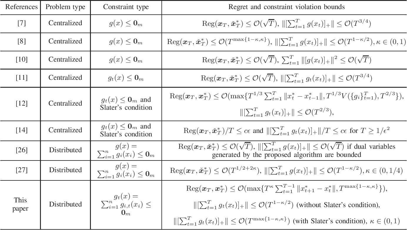Figure 4 for Distributed Online Convex Optimization with Time-Varying Coupled Inequality Constraints